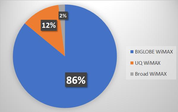 WiMAX口座振替申し込み者の分布グラフ