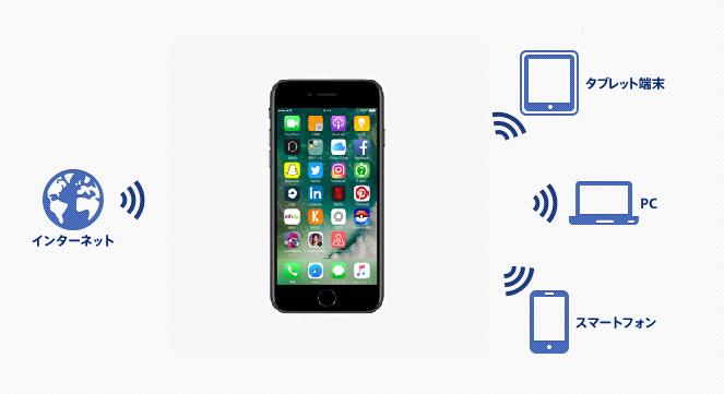 WiMAXと比較したテザリングのイメージ図