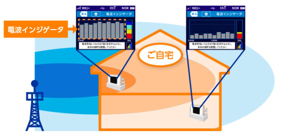 口座振替可能なWX03の電波インジケータがすごい!