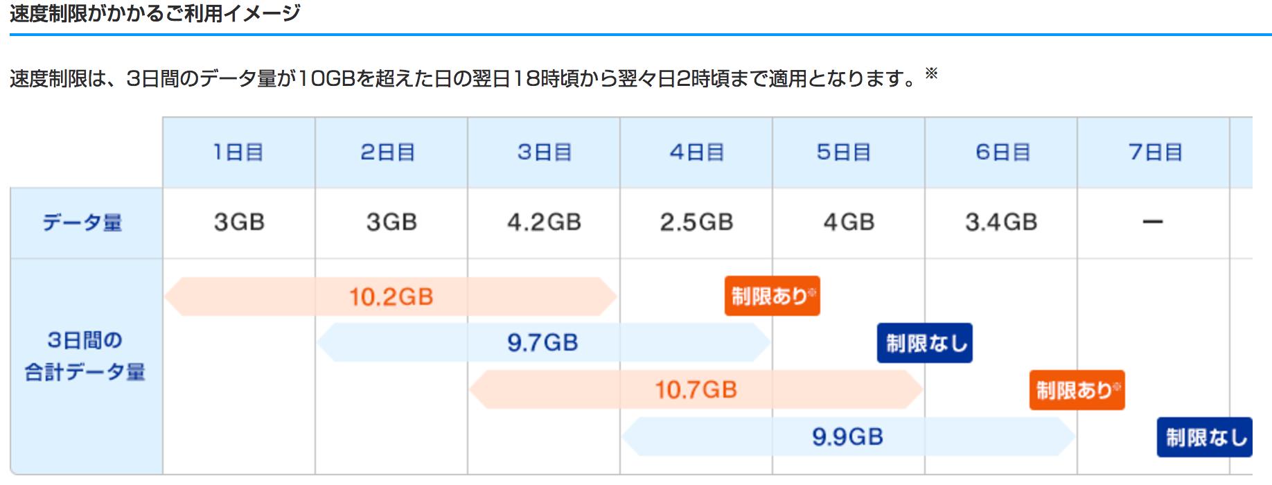 WiMAXの速度制限のイメージ