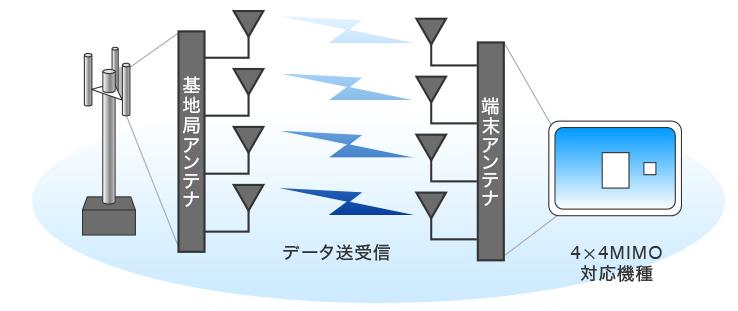 WiMAXの新技術「4×4MIMO」