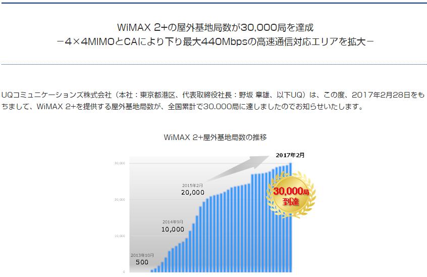 WiMAXの基地局が3万局を突破!
