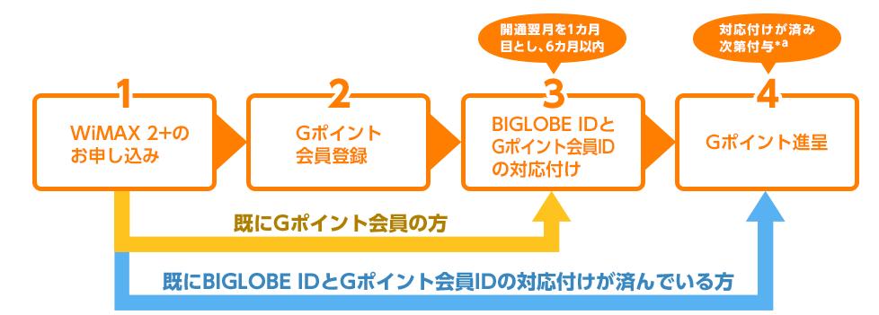 BIGLOBE WiMAXのGポイント専用手続き