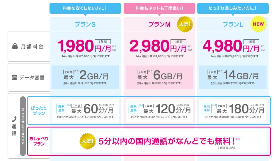 UQモバイル口座振替の料金プラン