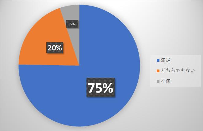 格安SIM口座振替の満足度調査