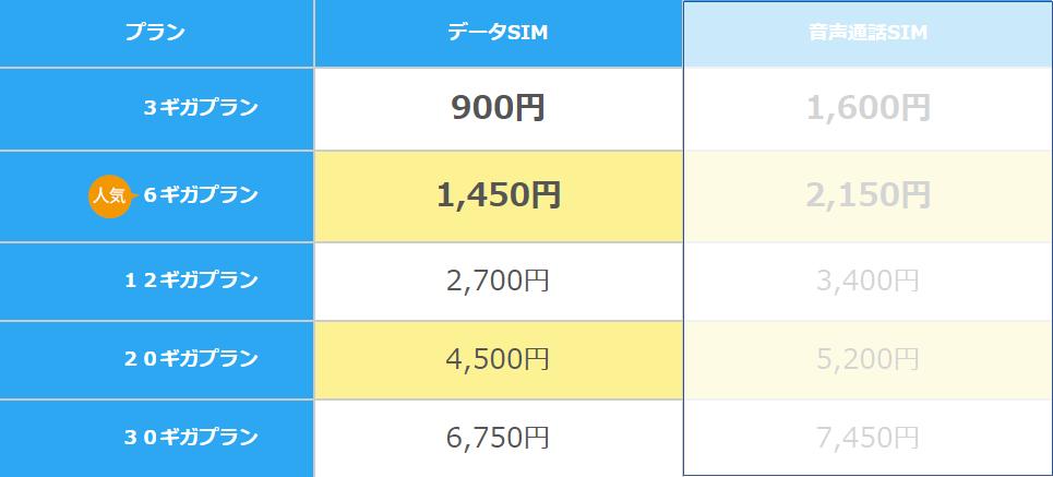 BIGLOBEモバイル口座振替の料金プラン