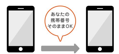 UQ mobile(モバイル)のMNP方法・乗り換え方法を解説