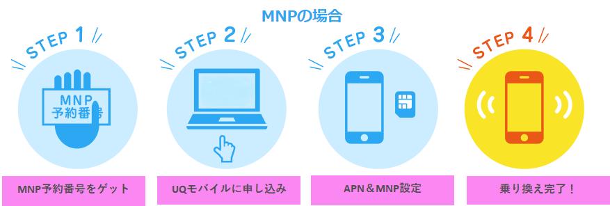 UQモバイル口座振替のMNP方法