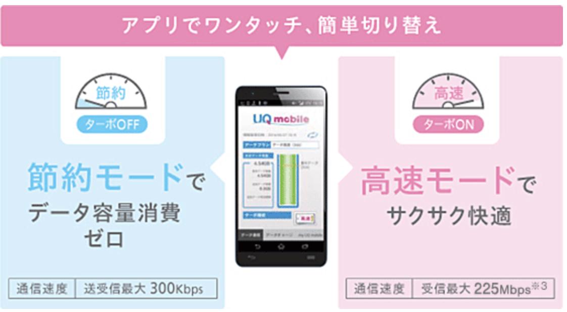 UQモバイル口座振替は節約モードでSNSし放題