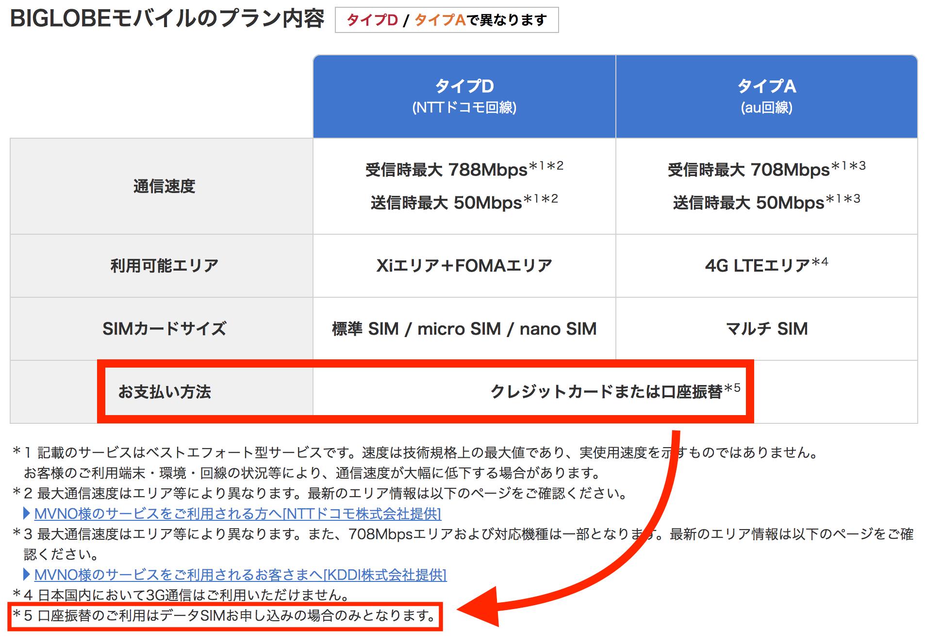 BIGLOBEモバイル口座振替はデータSIMしか口座振替できない!