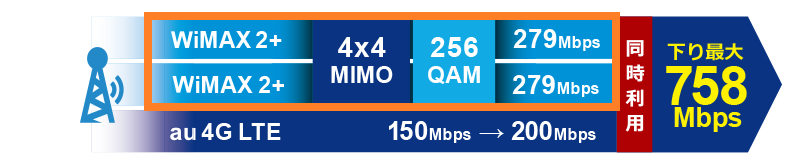 WiMAXの「最大通信速度758Mbps」の仕組みを図解