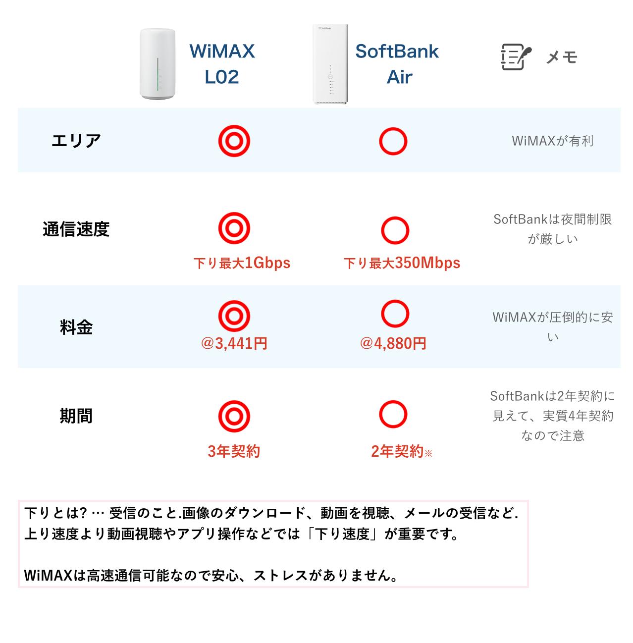 wimaxホームルーターL02とソフトバンクAirの比較表