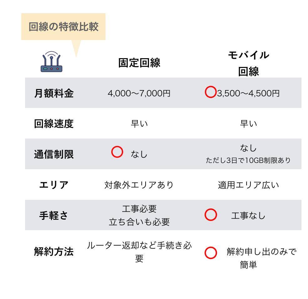 モバイルルーターと固定回線の特徴比較表