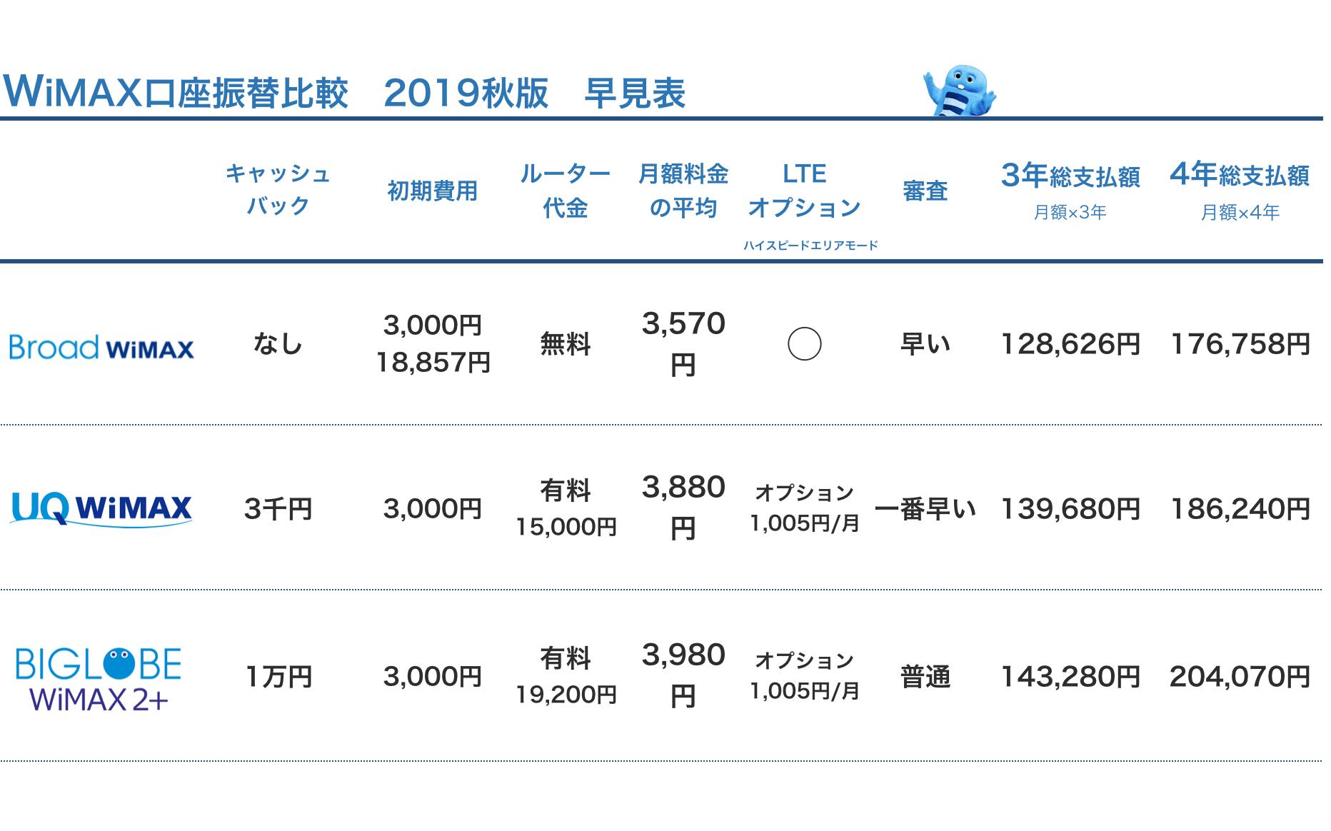 2019秋_WiMAXプロバイダ口座振替比較
