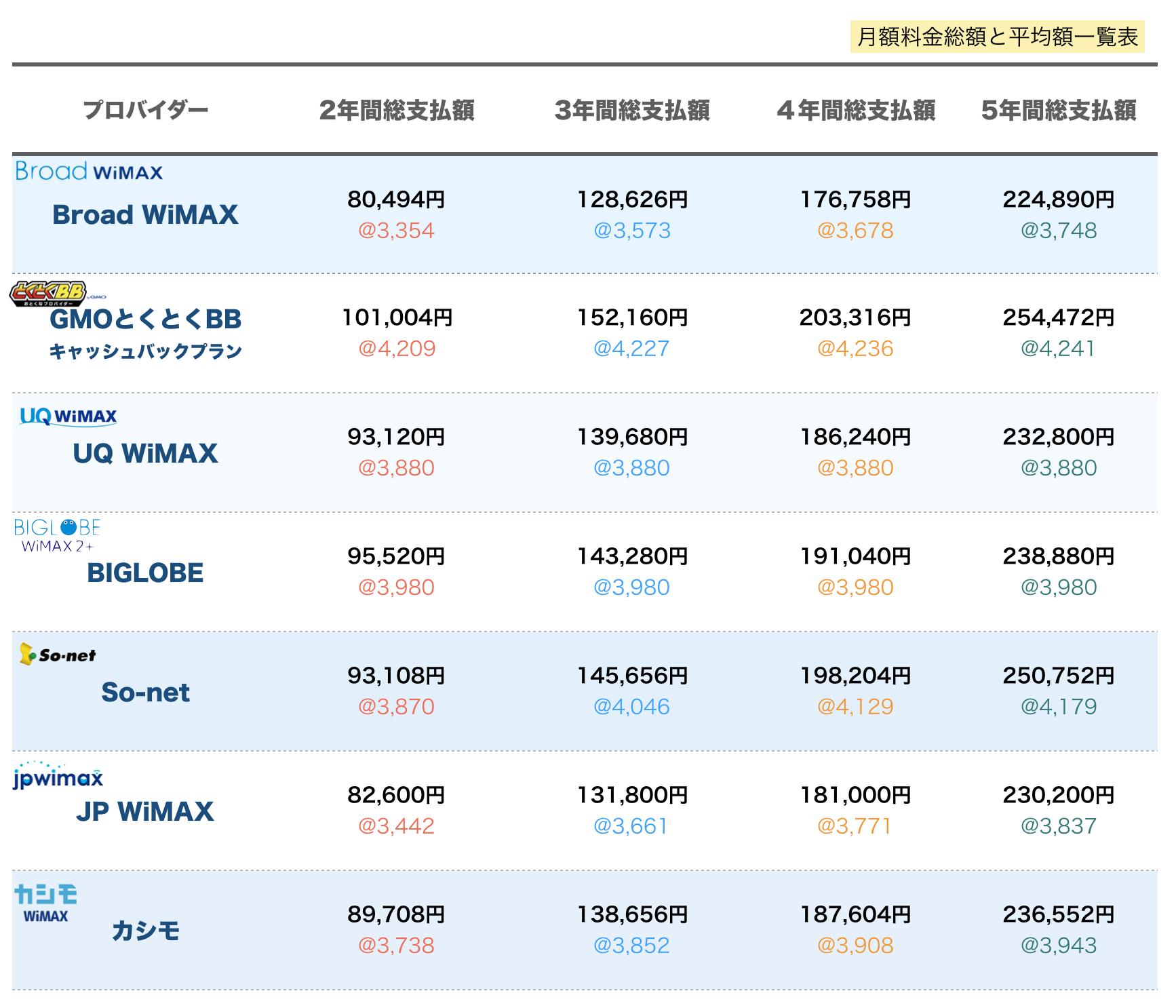 WiMAXキャンペーン比較と結果