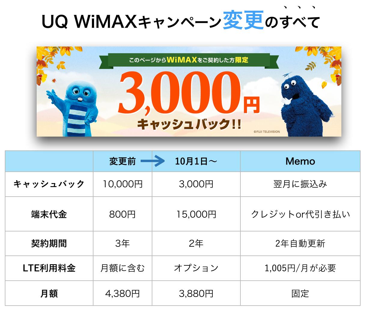 uqwimaxキャンペーン詳細データ