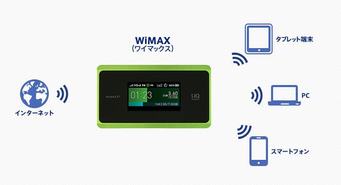 WiMAX(ワイマックス)の仕組み