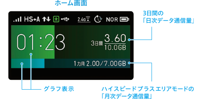 WiMAX WX06 データ通信量